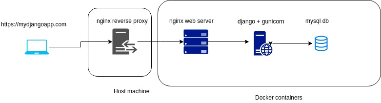 Docker Compose with Nginx, Django, Gunicorn, MySQL and